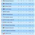 I Tito bi bio ponosan na tabelu Prve nogometne lige Federacije BiH